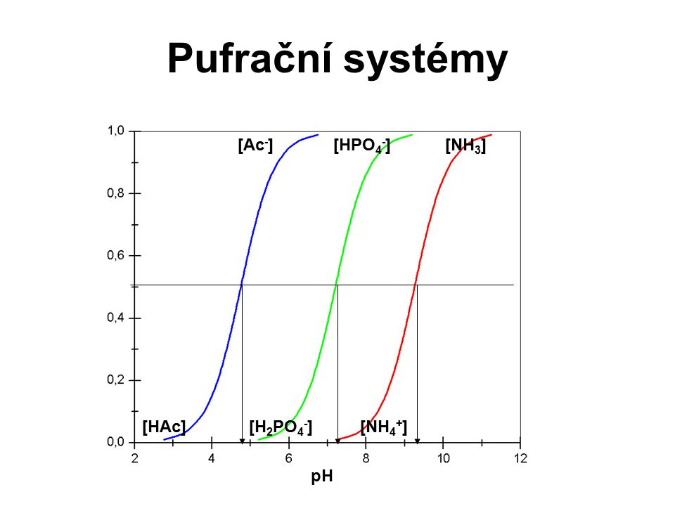 Pufrační systémy [Ac-] [HPO4-] [NH3] [HAc] [H2PO4-] [NH4+] pH